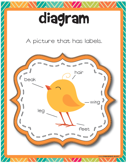 Informative Writing Anchor Chart New Informational Writing Anchor Chart Collection